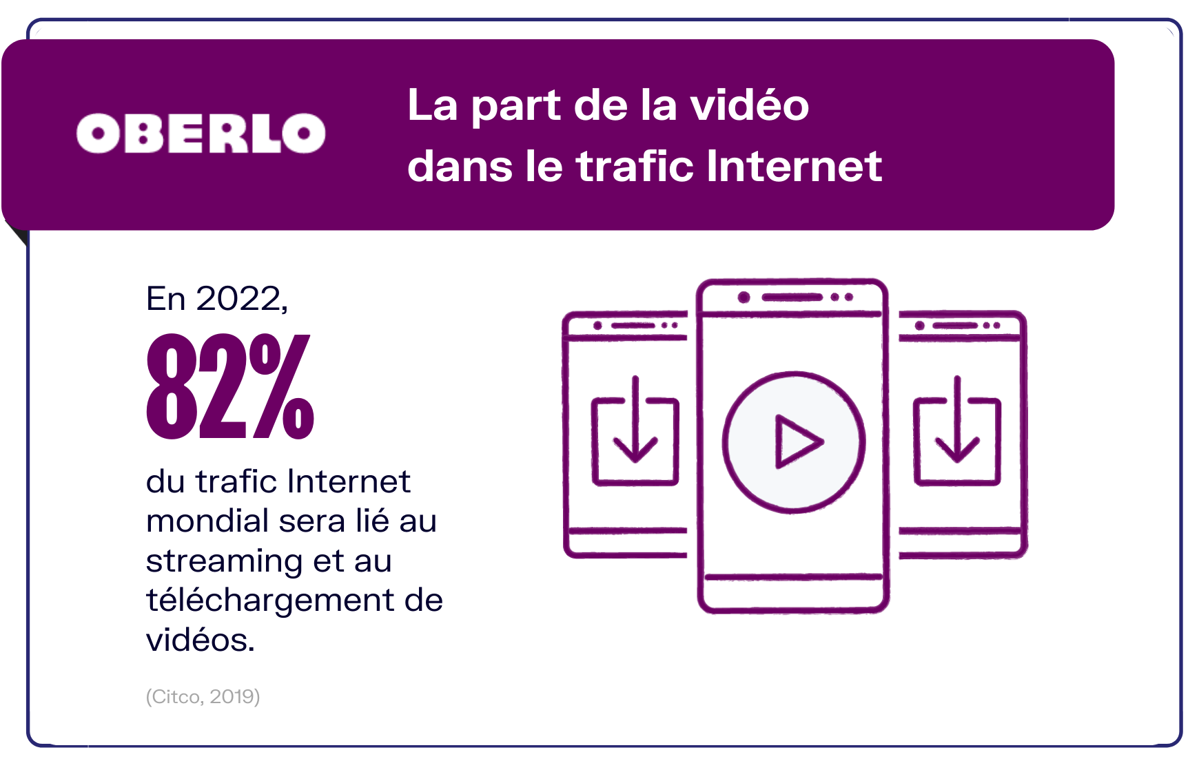 trafic web vidéo