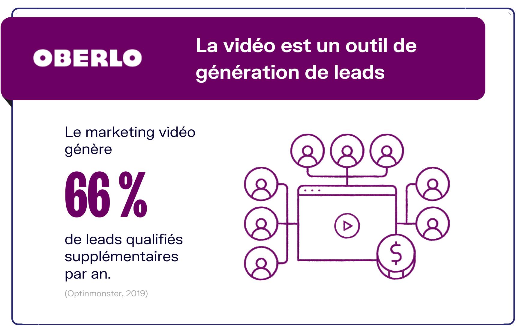 marketing vidéo génération de leads