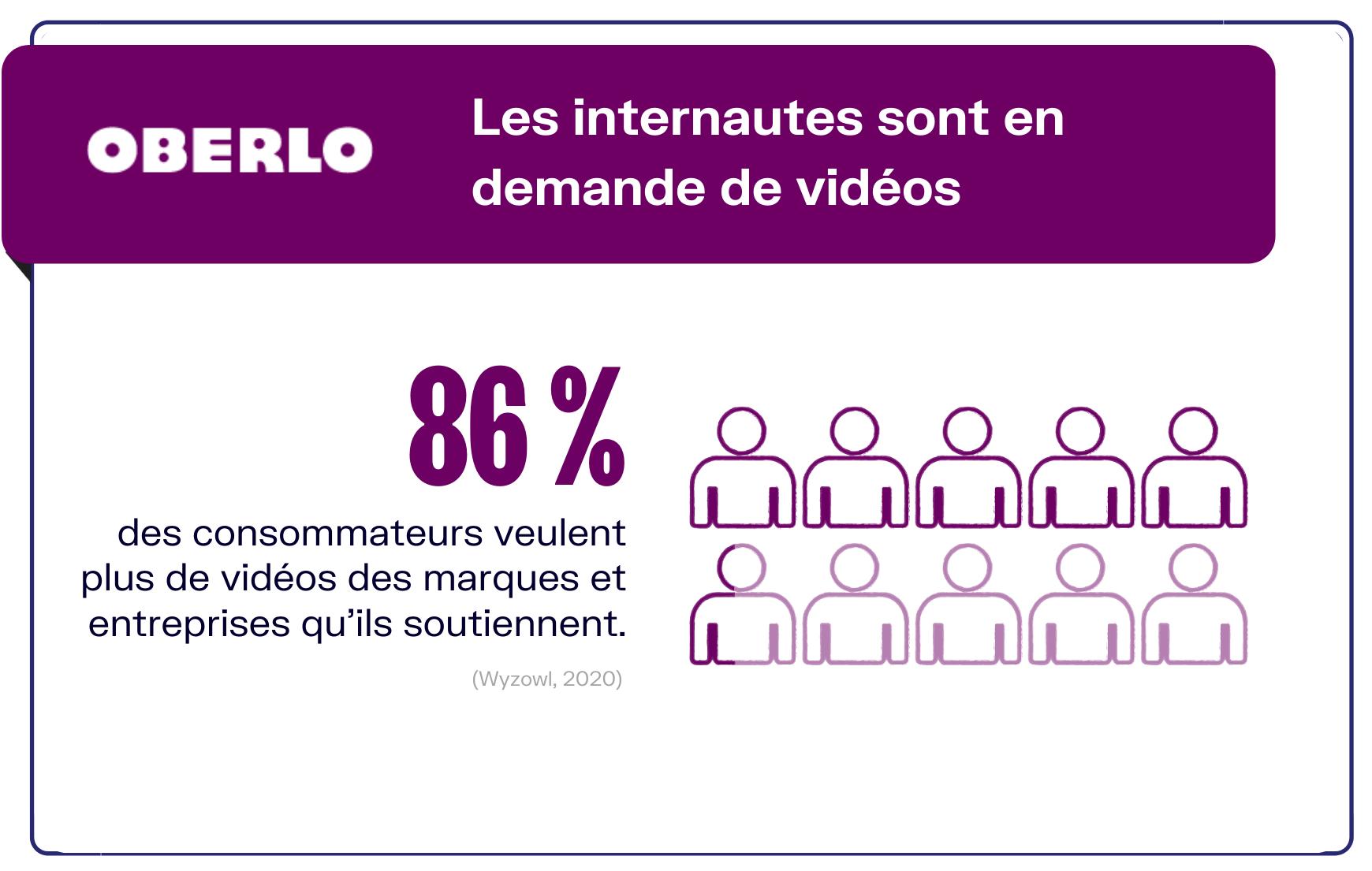 chiffres marketing vidéo