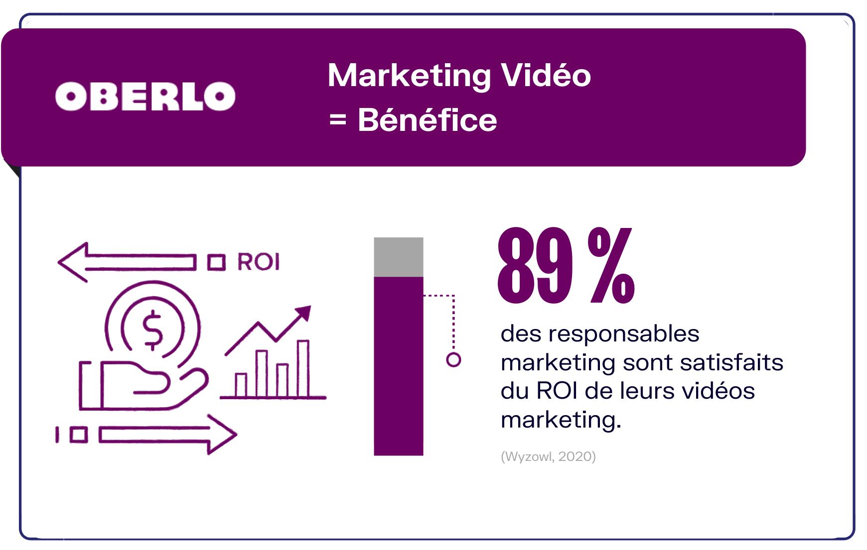 retour sur investissement marketing vidéo