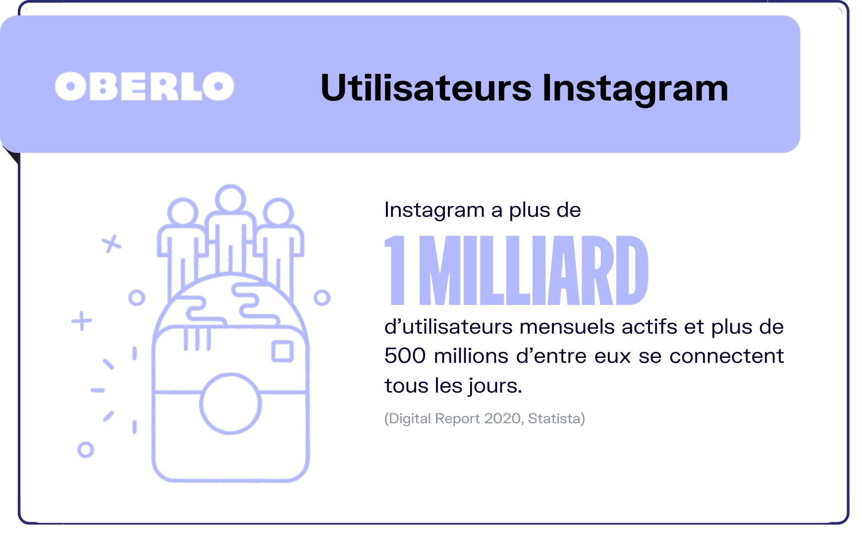 nombre utilisateurs instagram monde