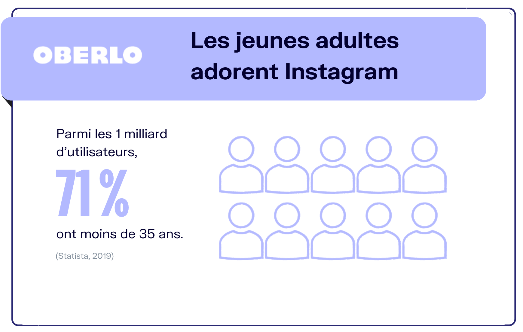 chiffres instagram âge utilisateurs