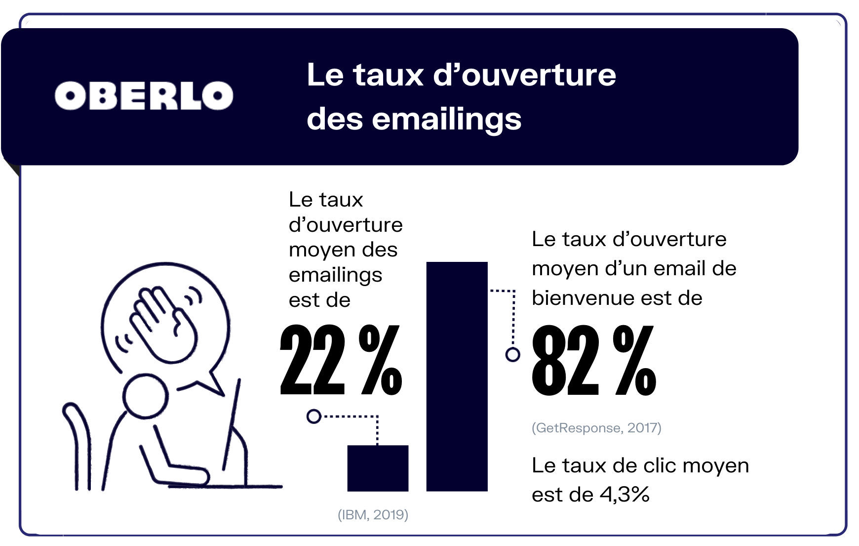 taux ouverture emailings