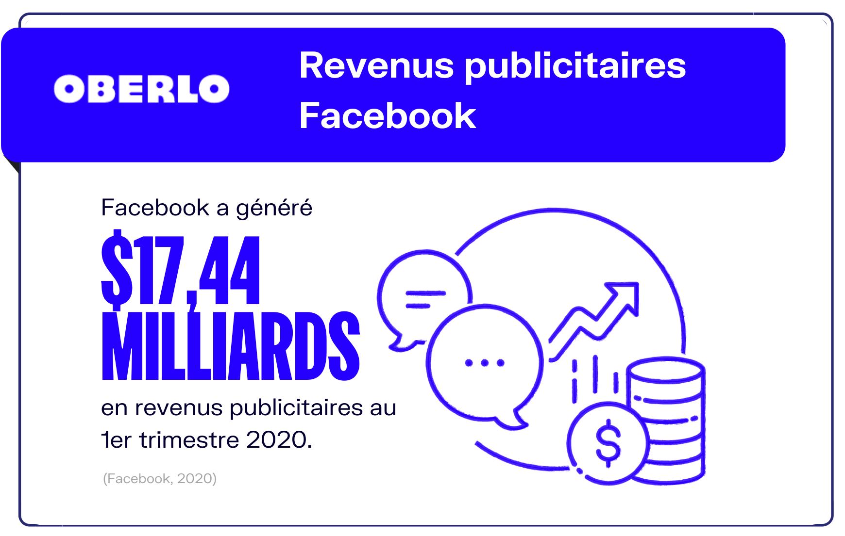 chiffres facebook publicité