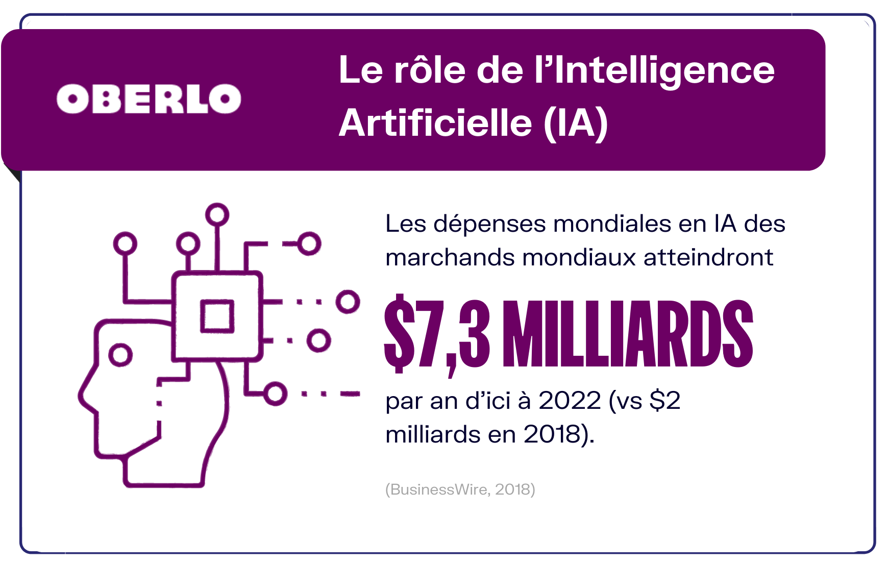 ecommerce et intelligence artificielle