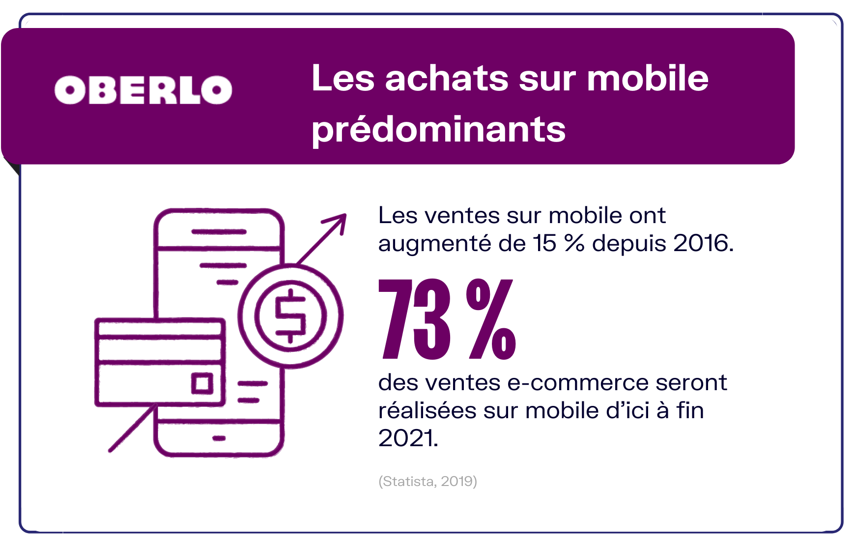 achats mobiles ecommerce