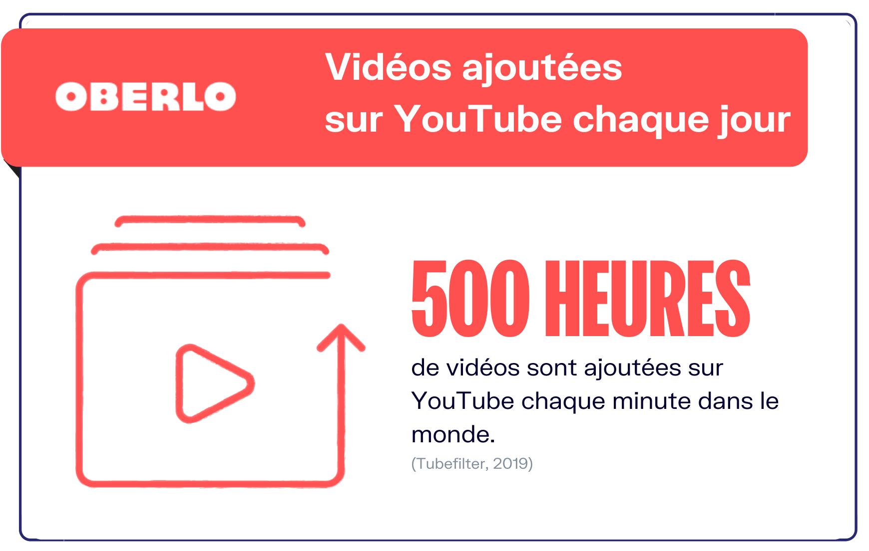 chiffres Youtube temps passé