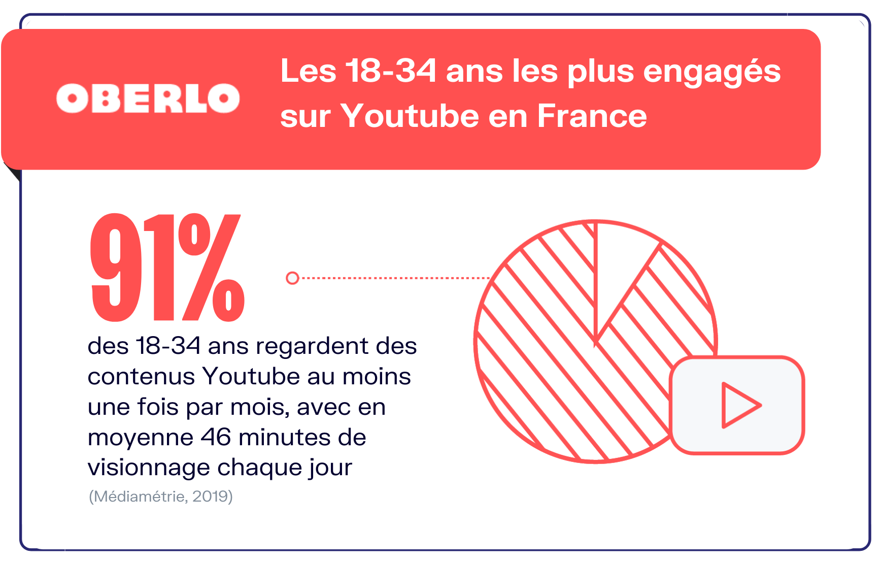 youtube statistiques france