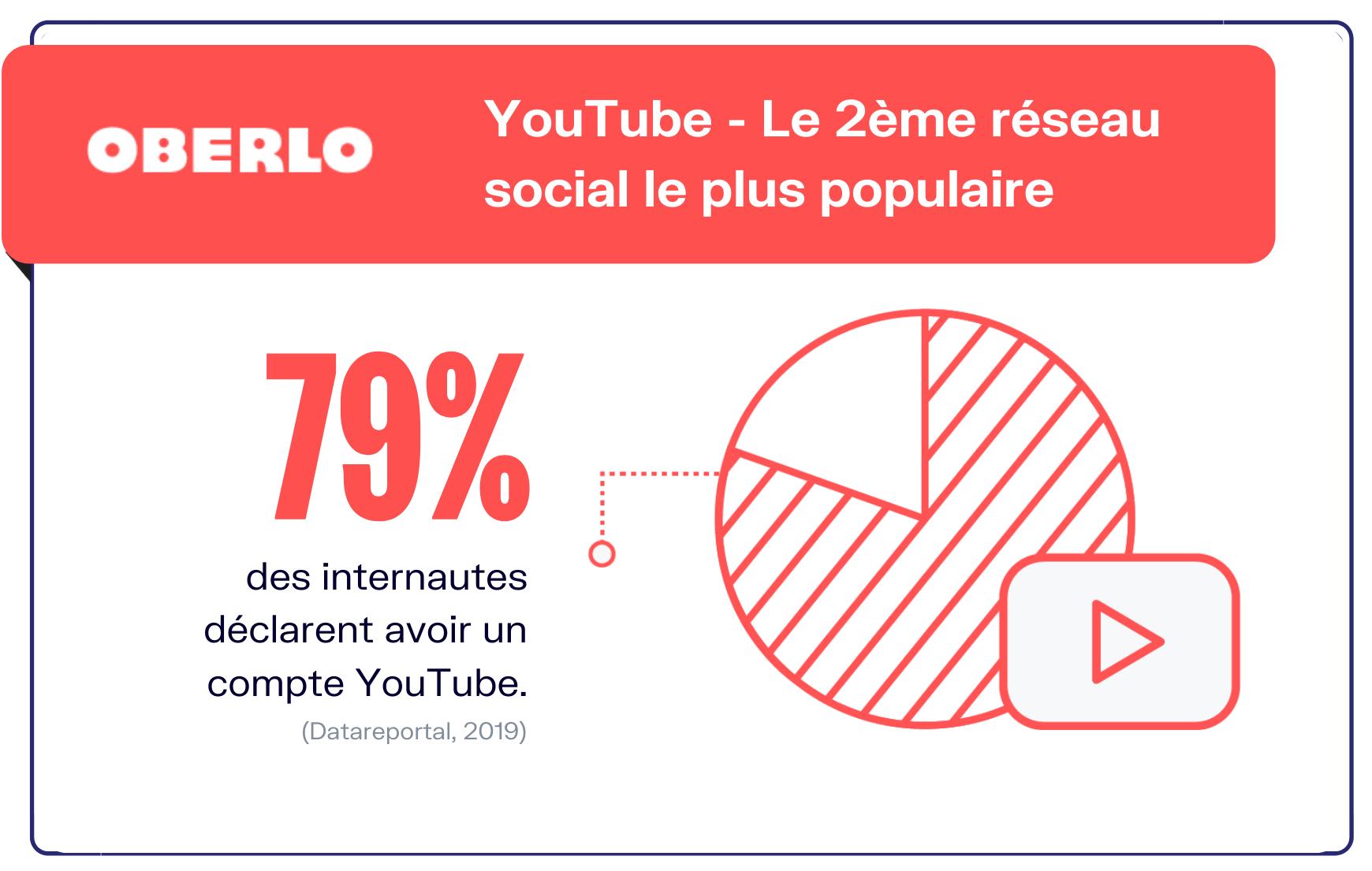 combien d'utilisateurs de Youtube en france et dans le monde