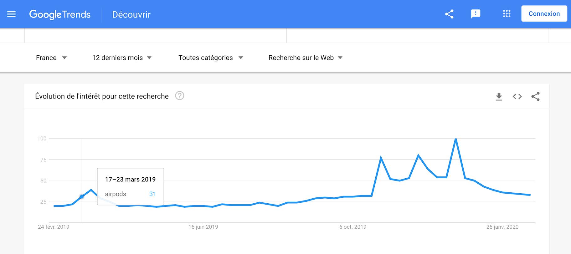marché de niche