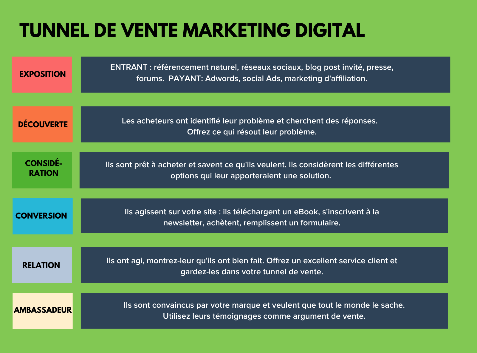 TUNNEL DE VENTE MARKETING DIGITAL