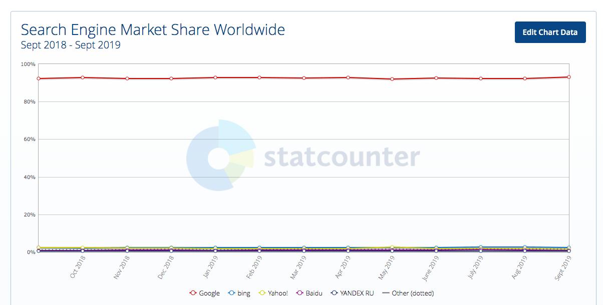 Statistiques moteurs de recherche les plus utilisés