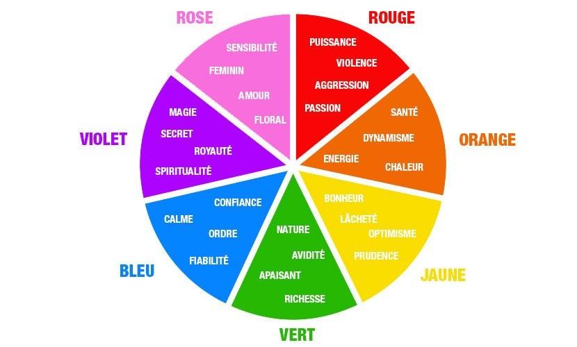 signification des couleurs en communication et marketing