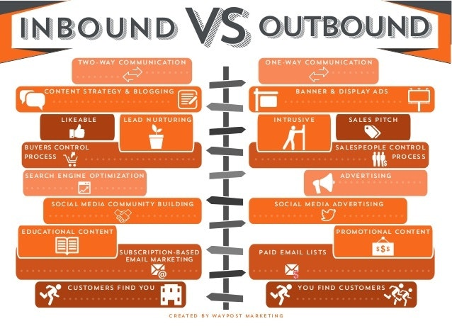 inbound et outbound marketing