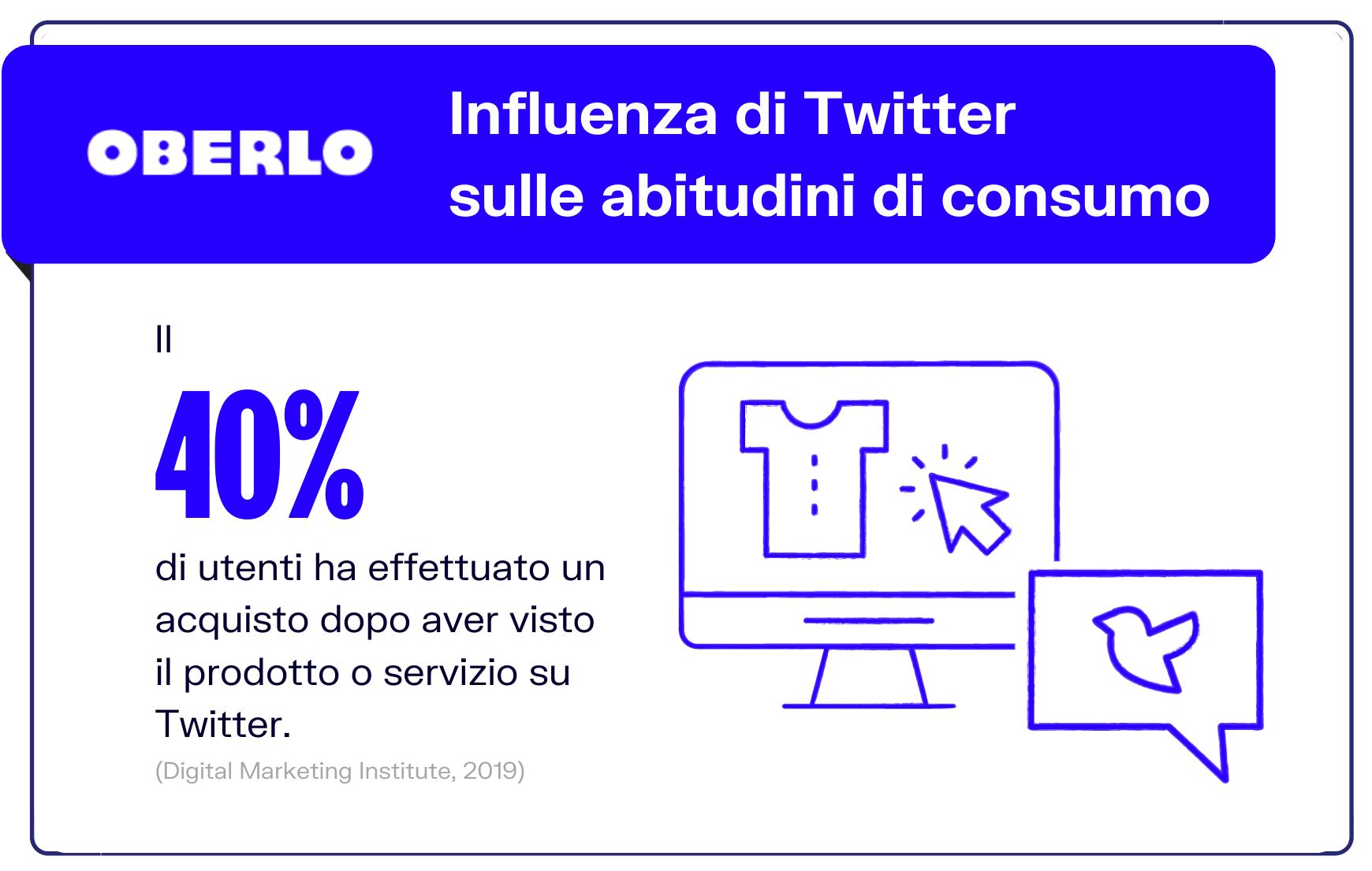 Twitter abitudini di consumo