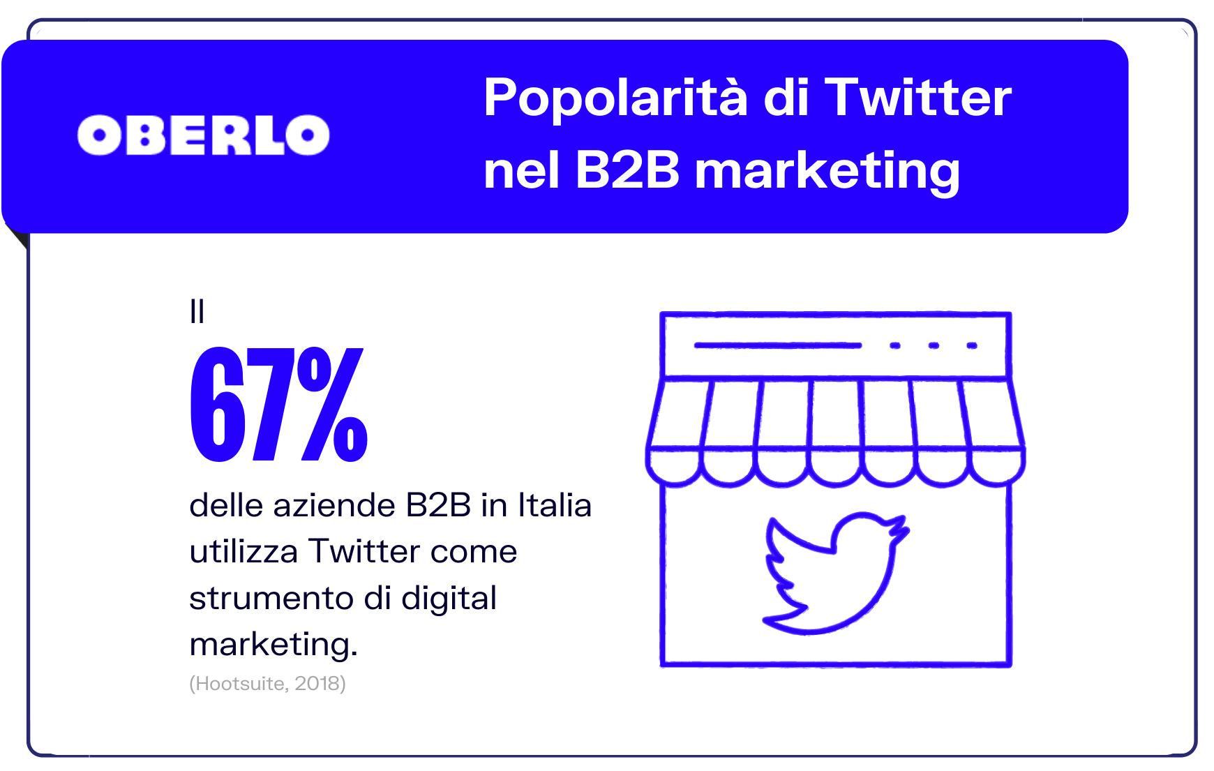 Twitter B2B