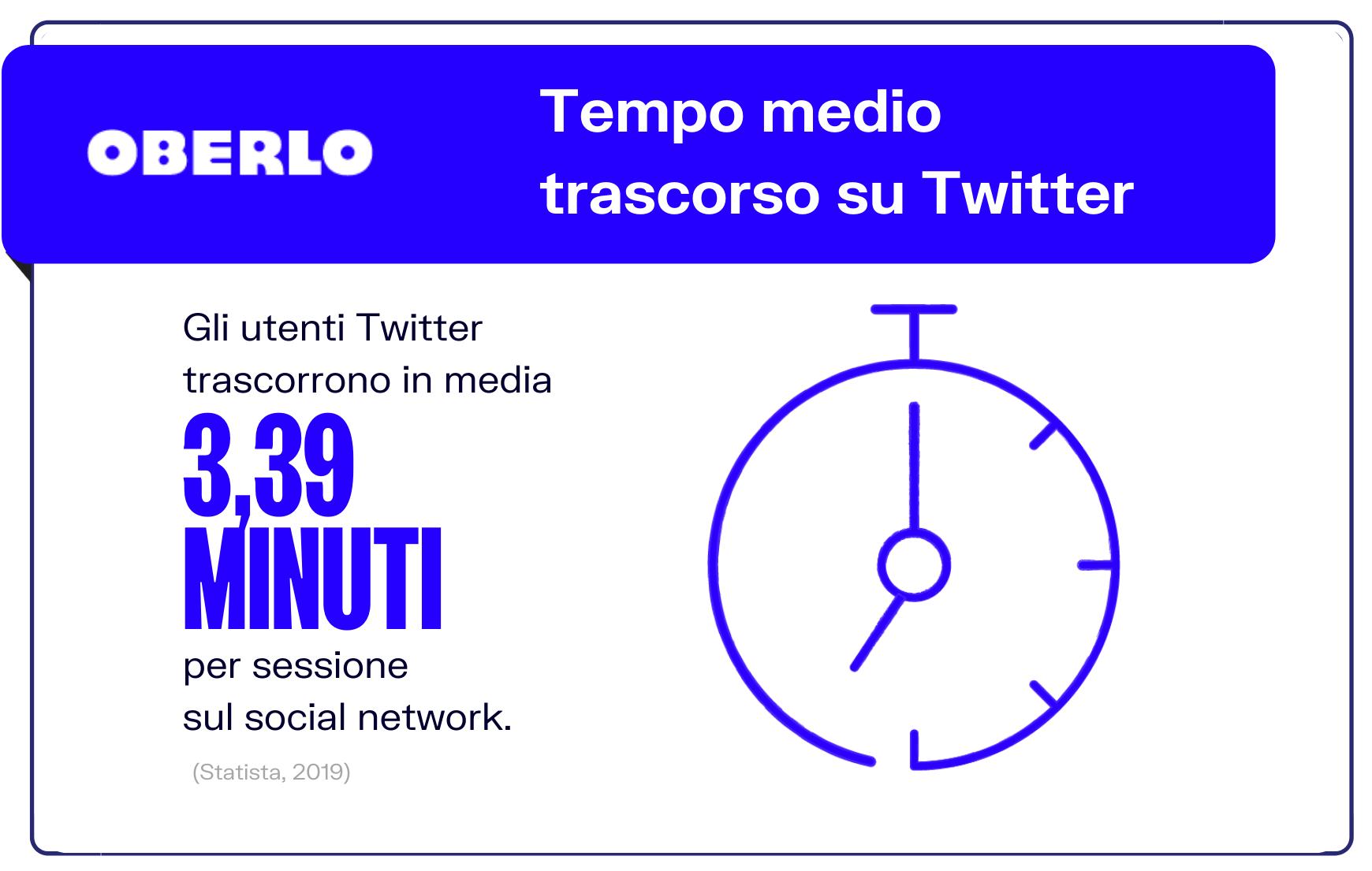 Tempo medio trascorso su Twitter