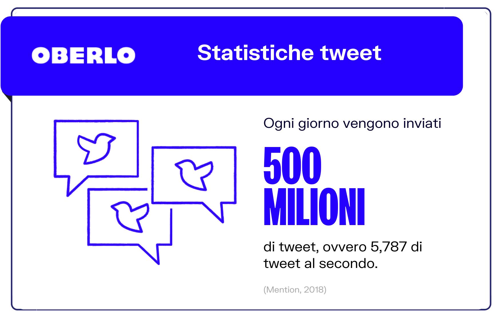 statistiche tweet