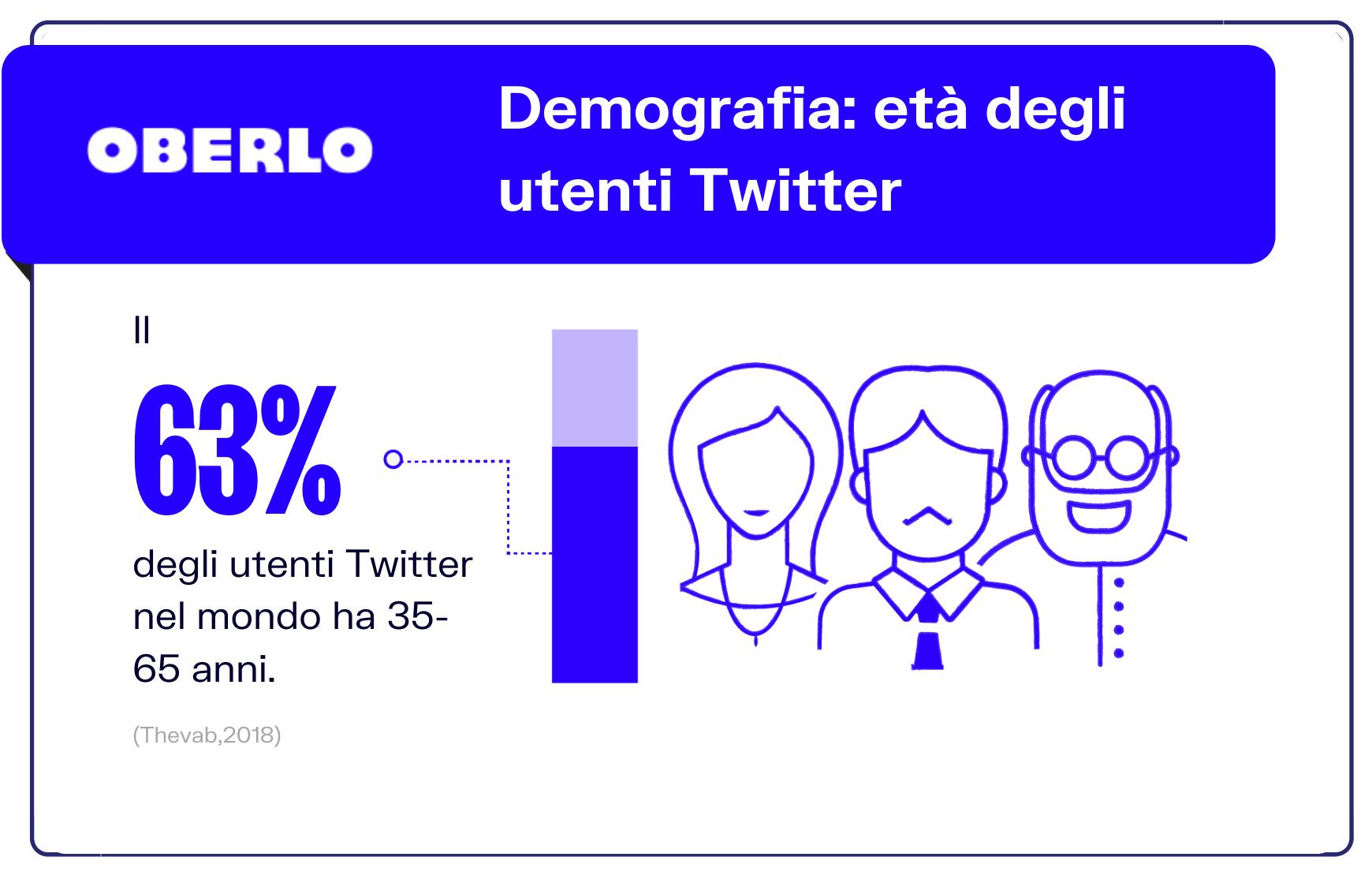 età media utenti twitter
