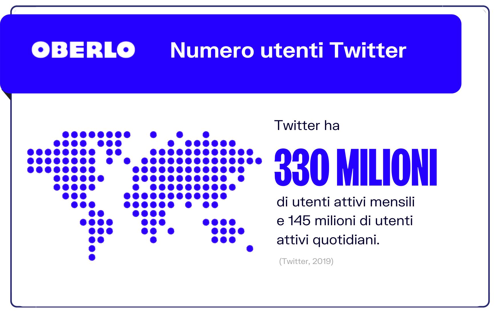 numero utenti twitter