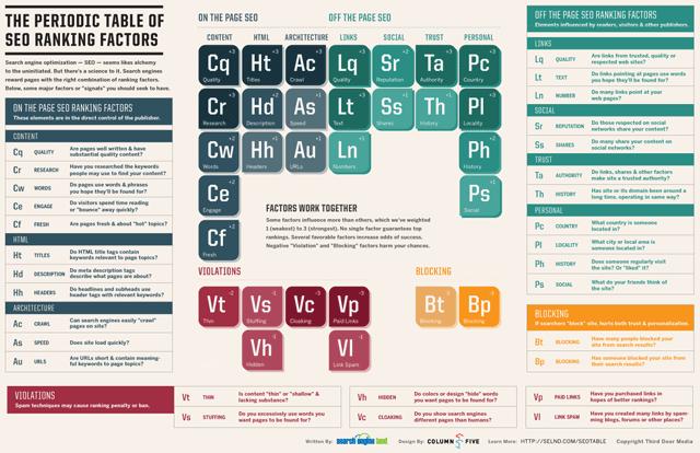 seo-periodic-table
