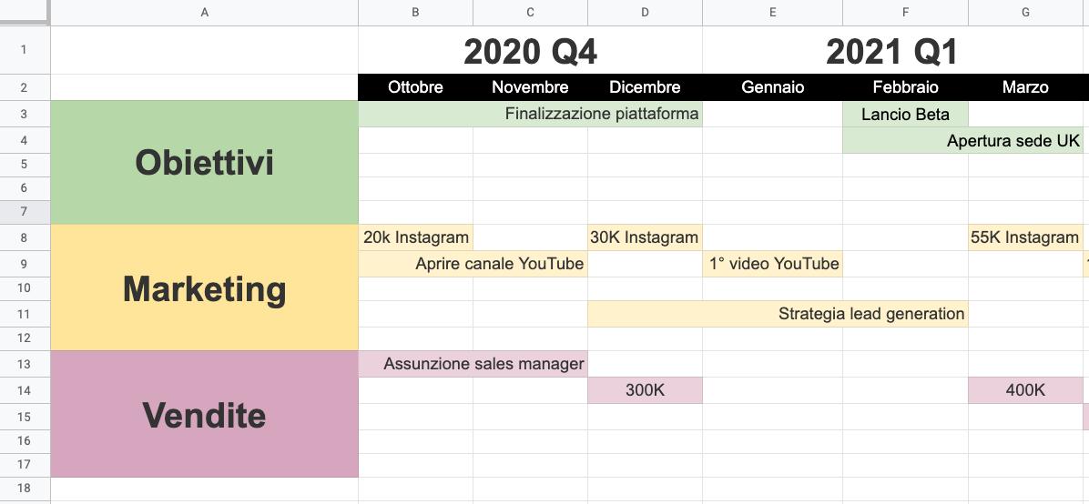 Come fare un business plan con Excel