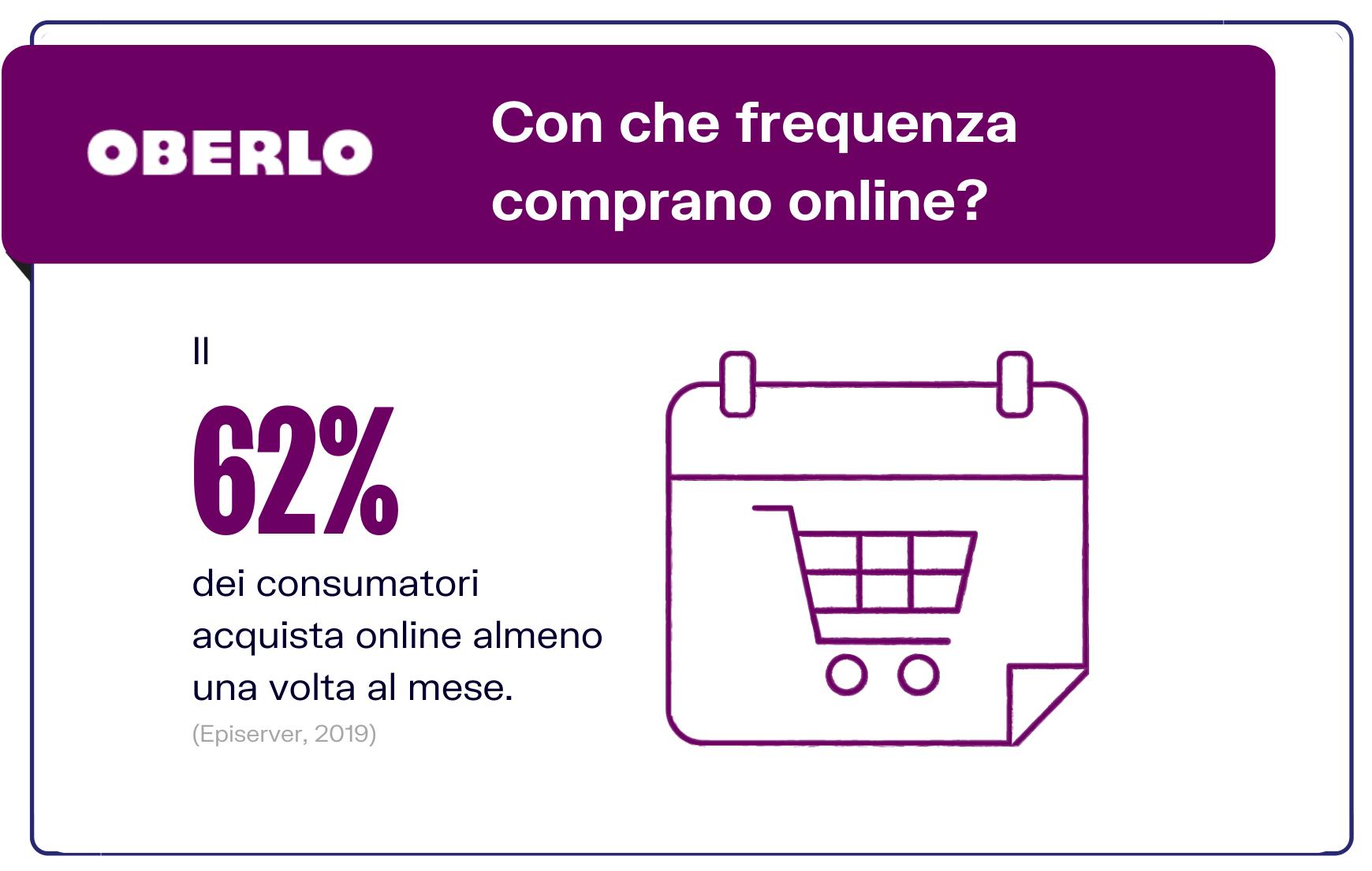 Frequenza acquisti online