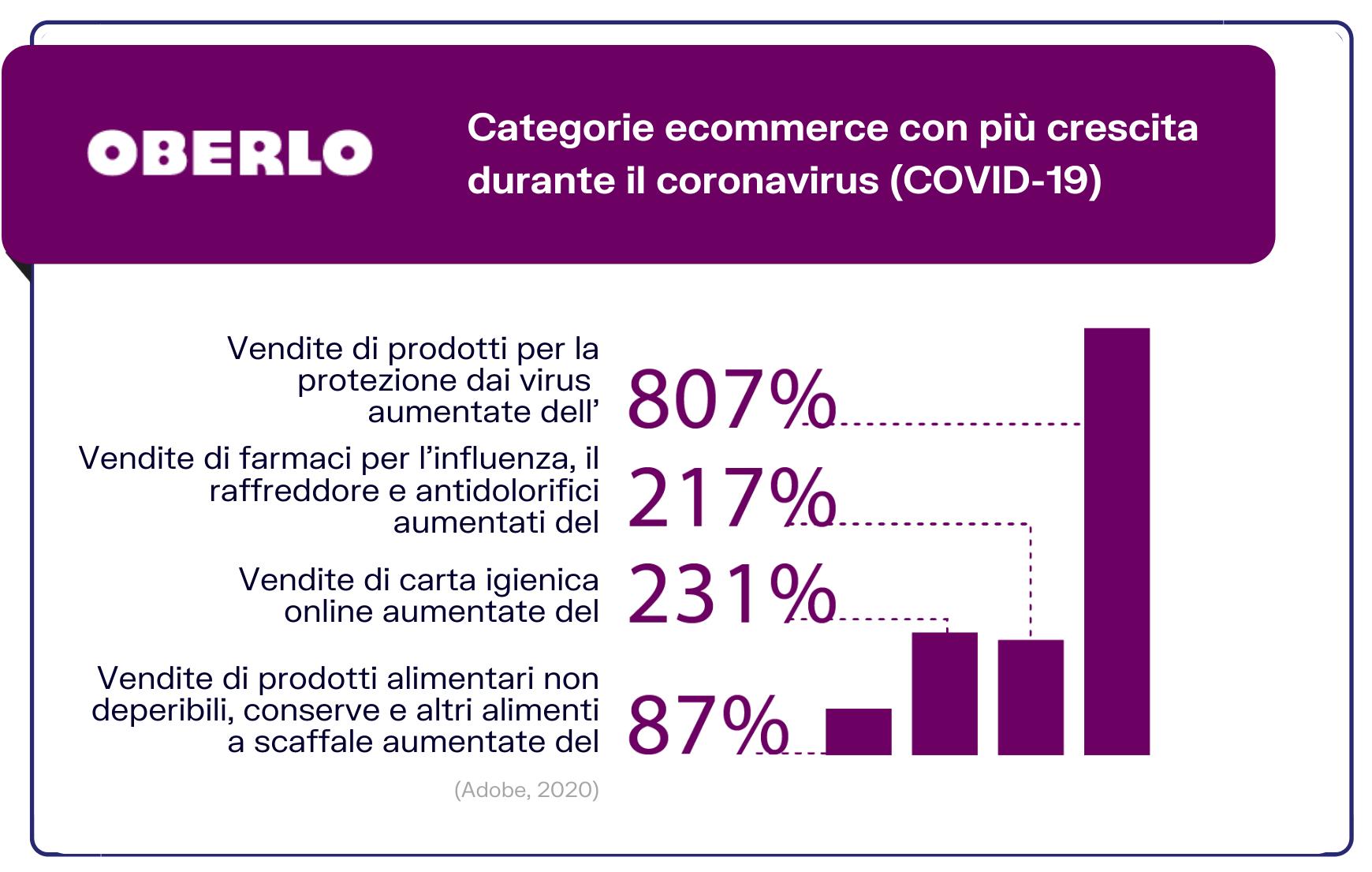 ecommerce coronavirus statistiche