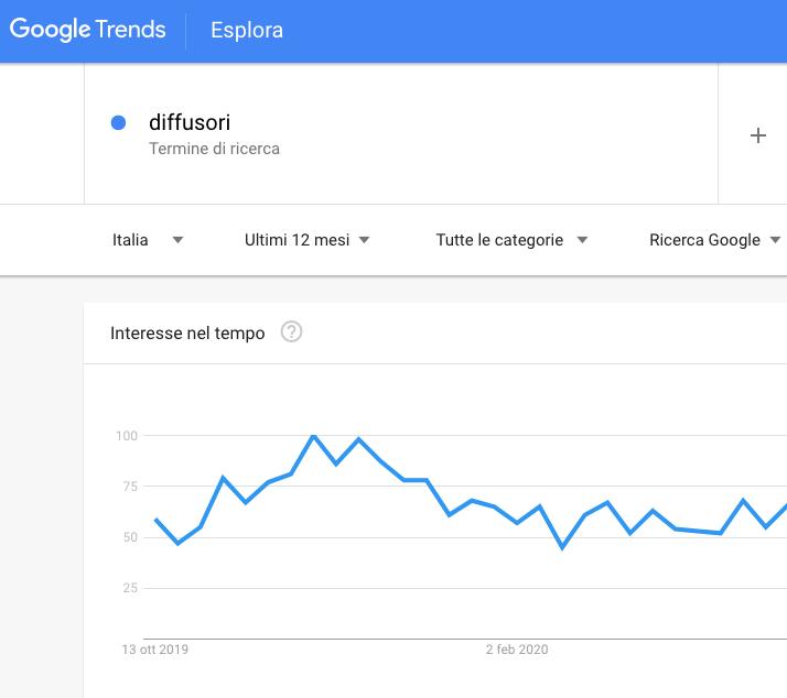 google trends diffusori