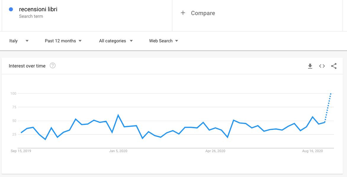 Guadagnare con YouTube: usa Google Trends