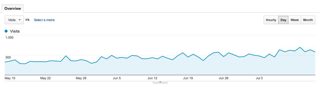 Google Analytics Analisi del sito
