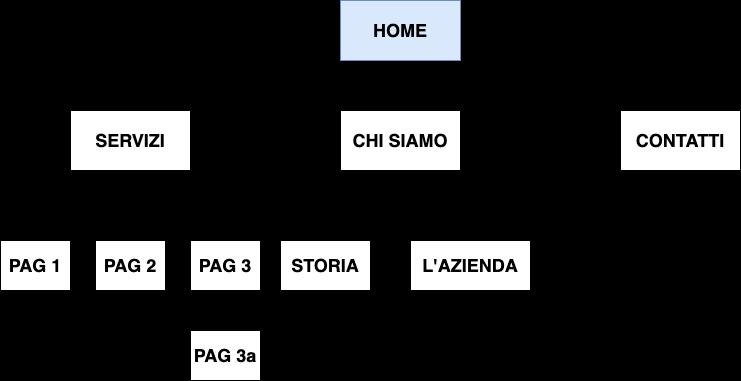 template mappa del sito