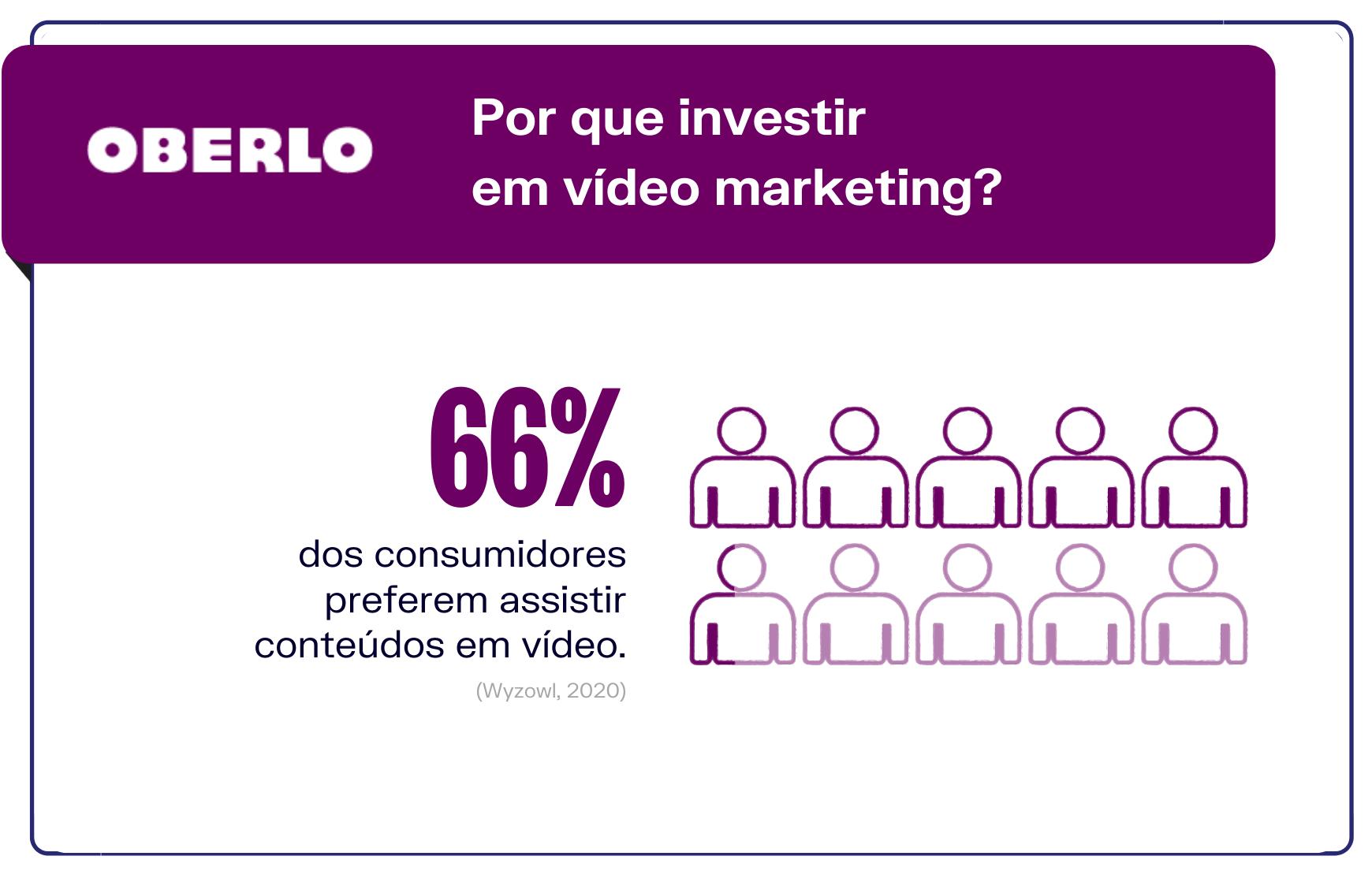 Por que investir em vídeo marketing?