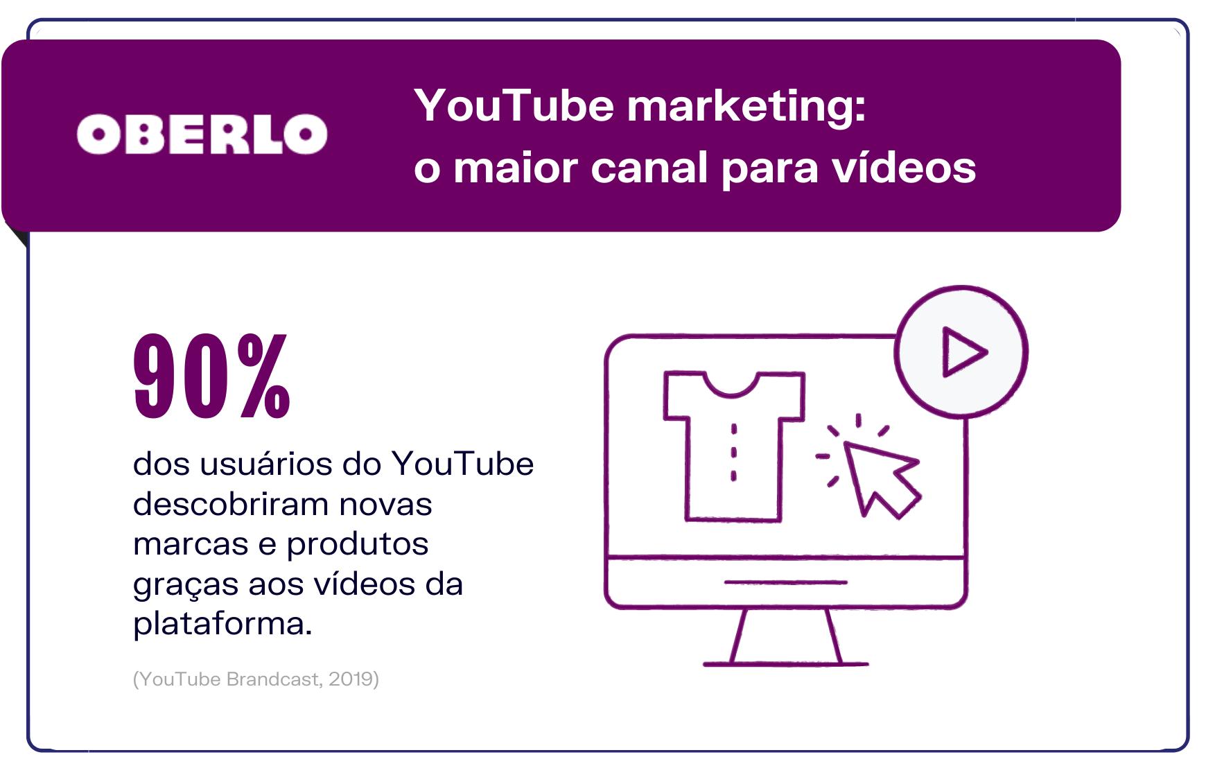 YouTube marketing: maior canal para anunciar em vídeo