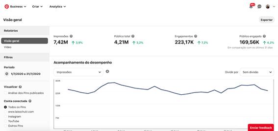 O que é Pinterest? Analytics