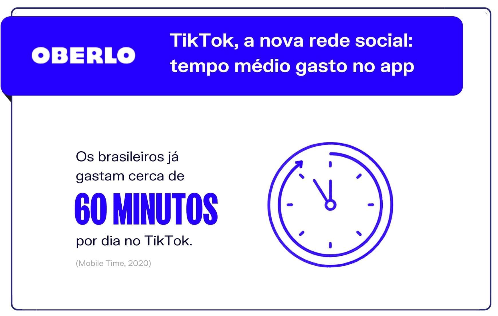 TikTok, a nova rede social: tempo médio gasto no app