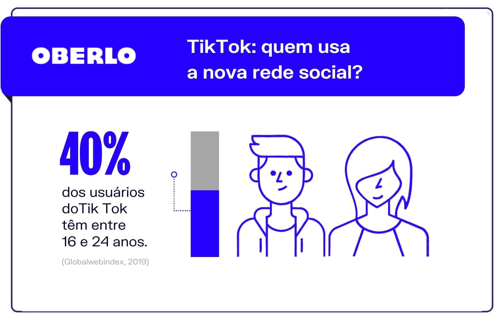 TikTok: quem usa a nova rede social?