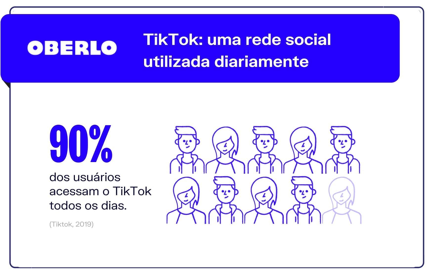 TikTok está entre as principais redes sociais utilizadas diariamente