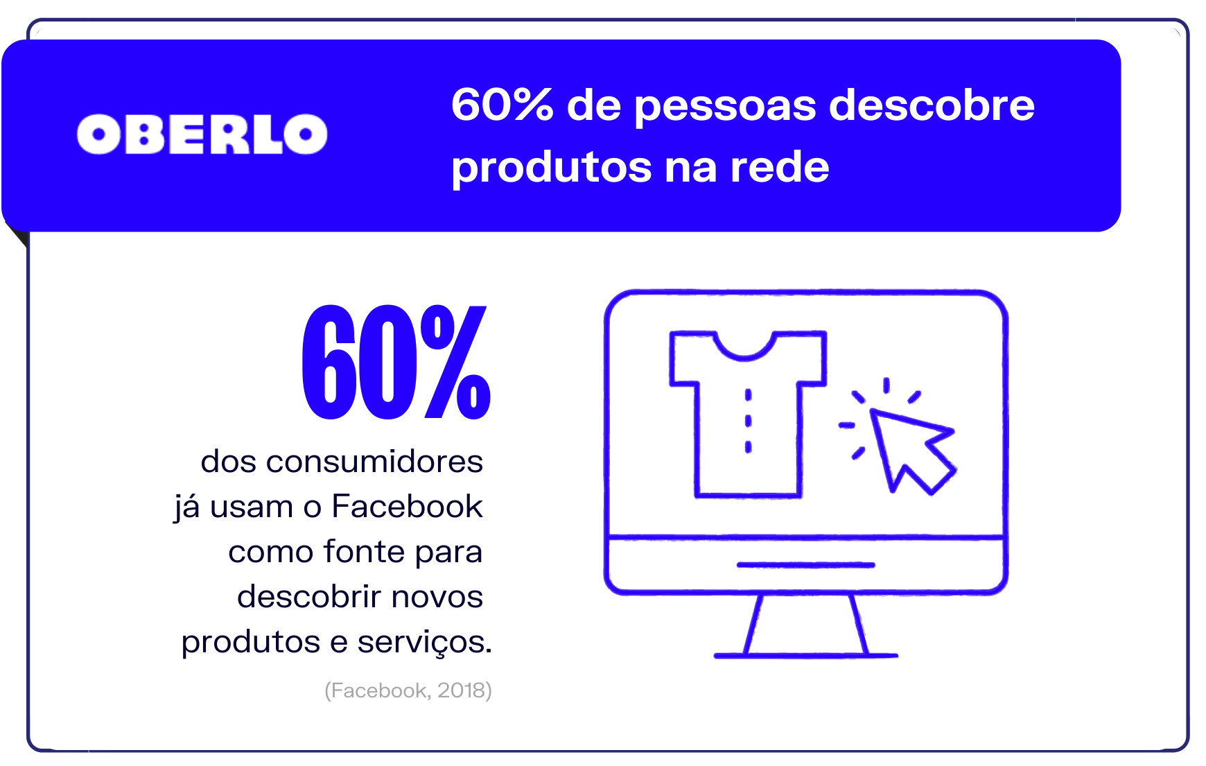 Vender no Facebook: 60% de pessoas descobre produtos na rede