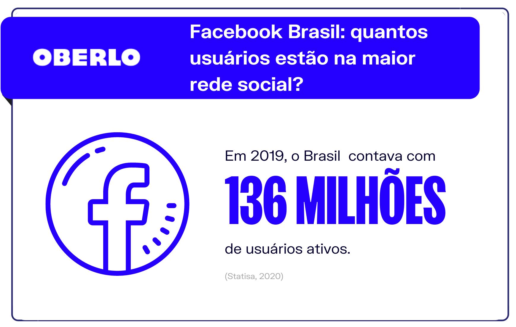 Facebook Brasil: quantos usuários estão na maior rede social?