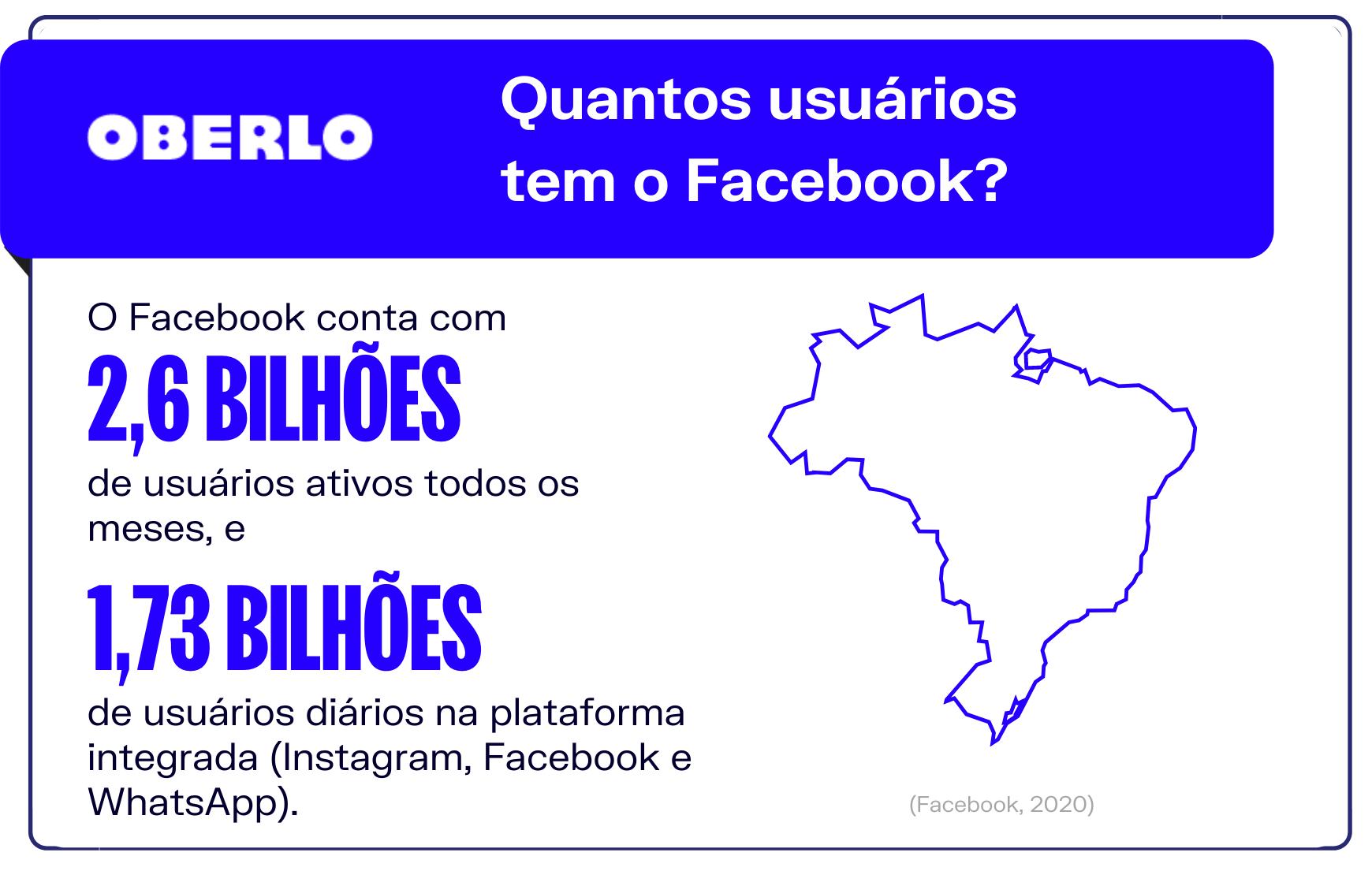 Facebook para empresas: Quantos usuários tem o Facebook?