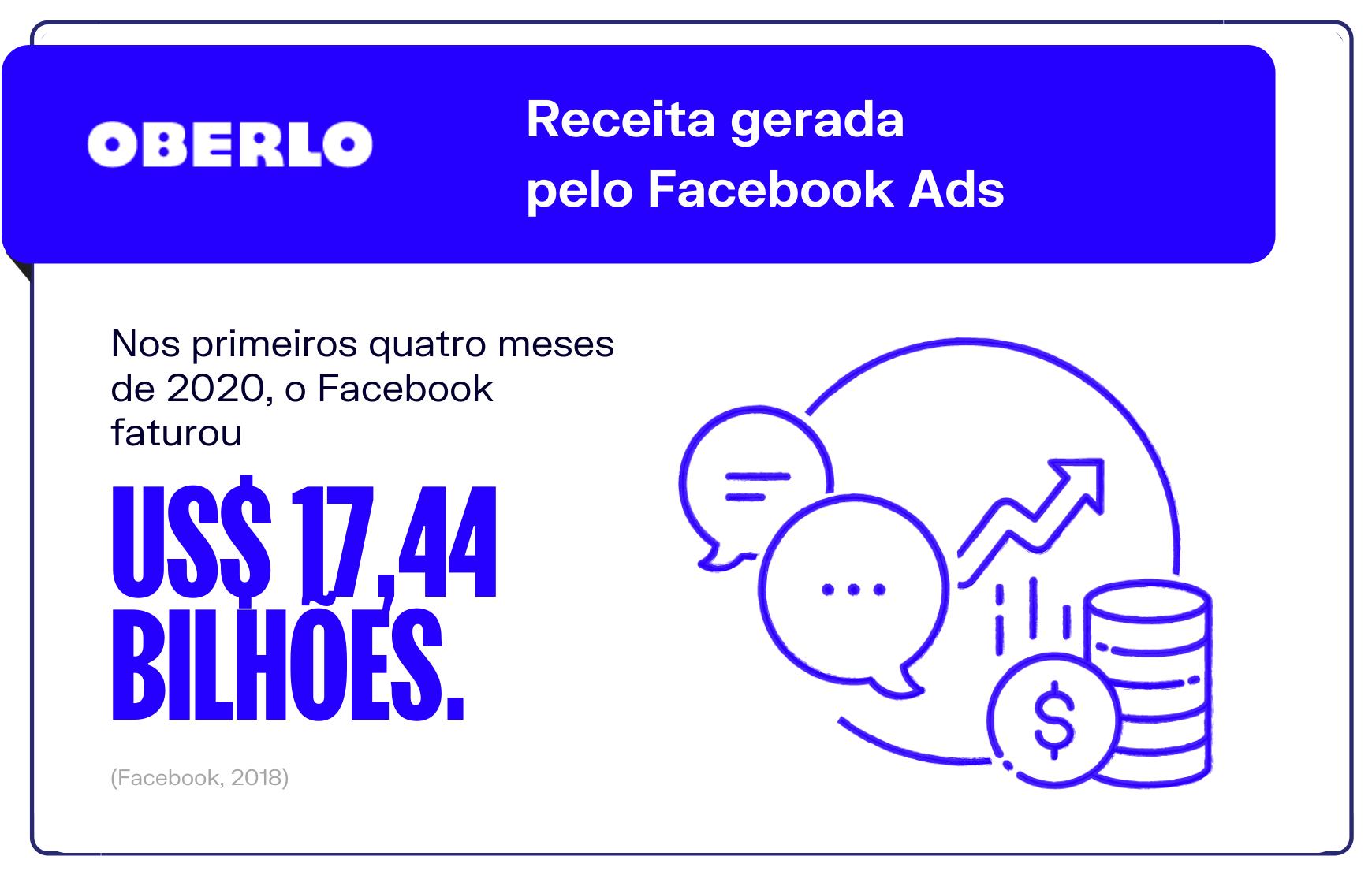 Facebook para empresas: receita gerada pelo Facebook Ads