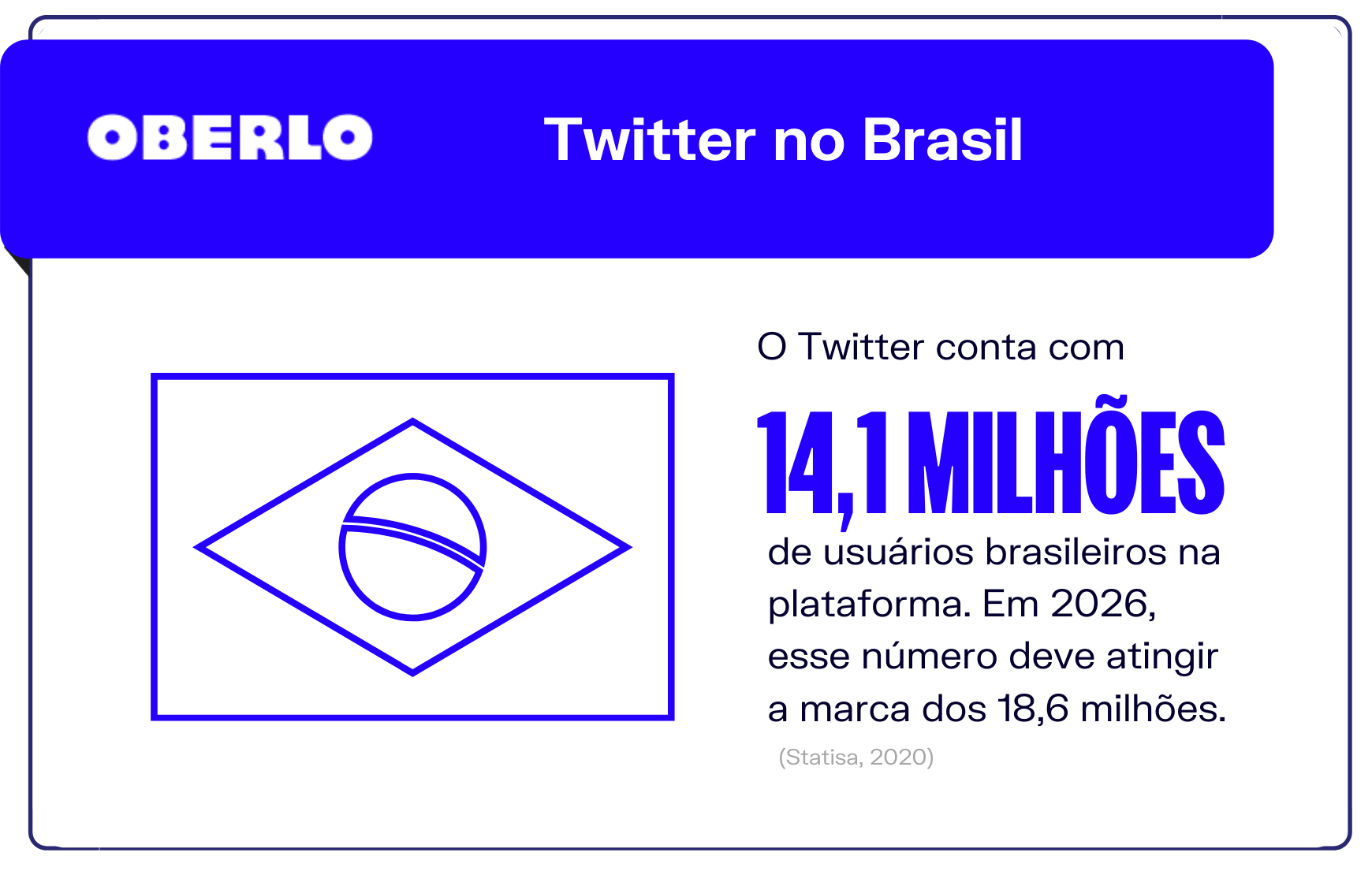 Estatísticas Twitter: Twitter no Brasil