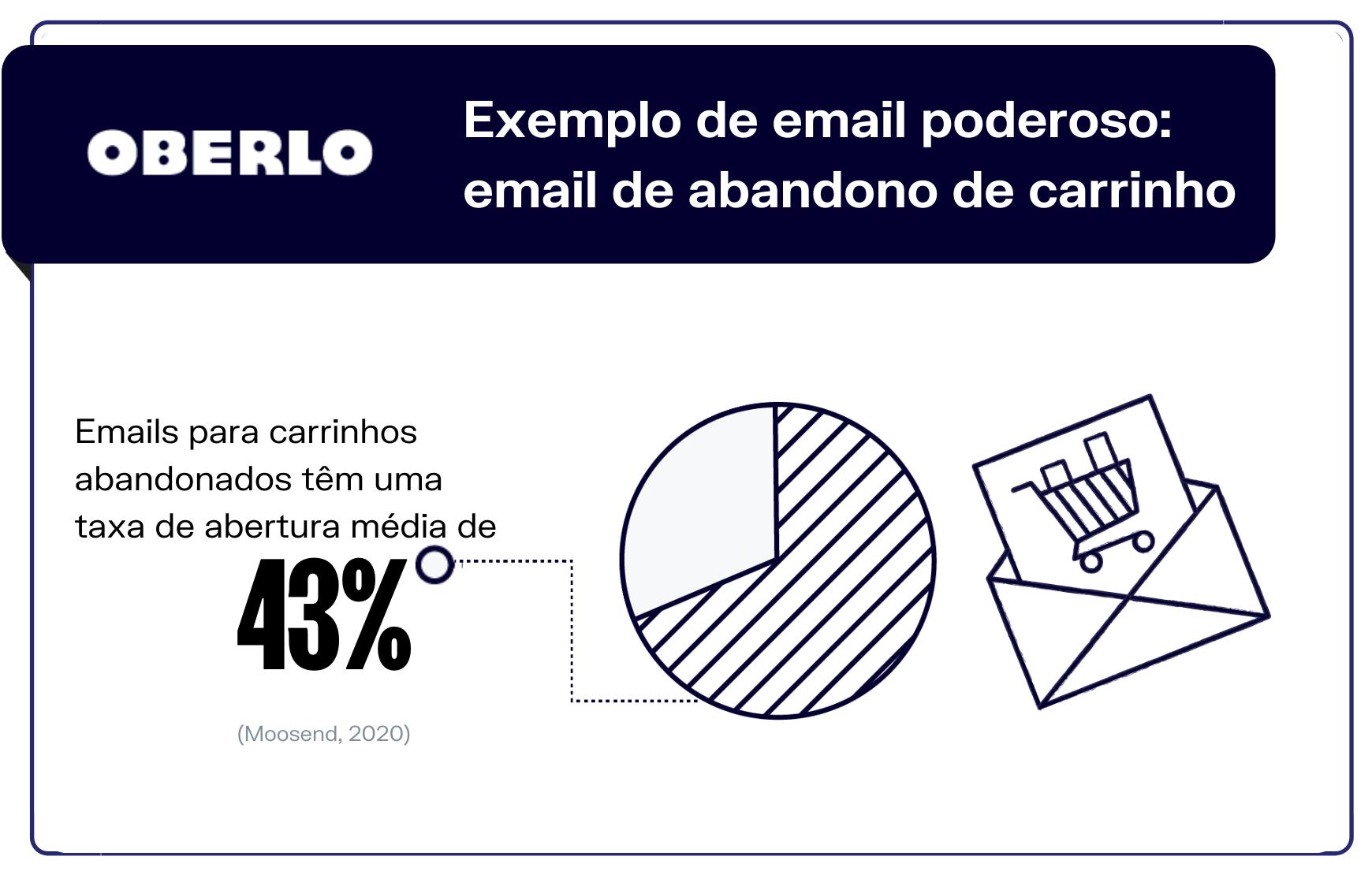Como saber se o email foi lido - Exemplo de email poderoso: email de abandono de carrinho