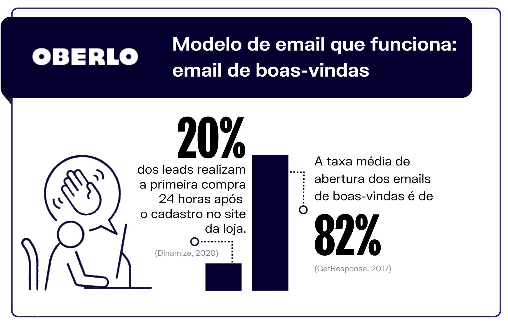 Estatísticas de email marketing - Modelo de email que funciona: email de boas-vindas