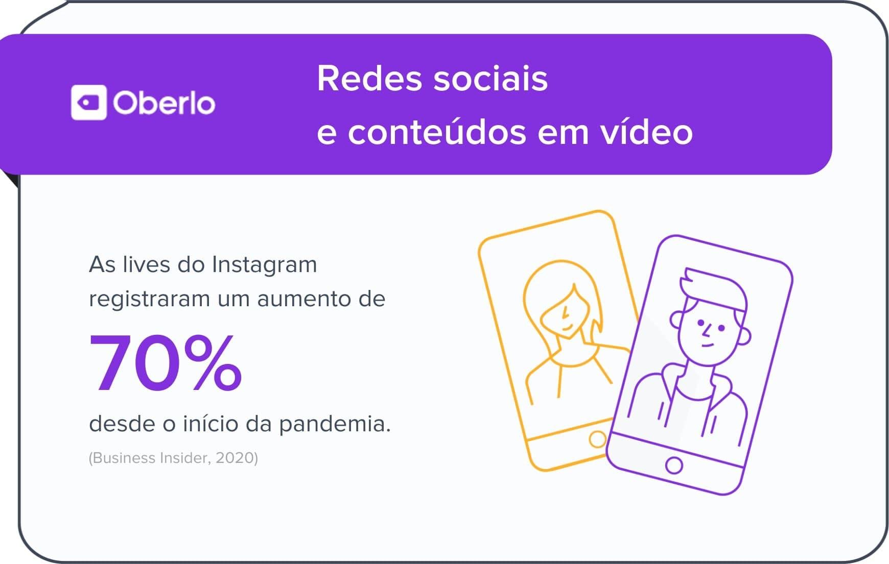 Redes sociais e conteúdos em vídeo: lives e Stories do Instagram