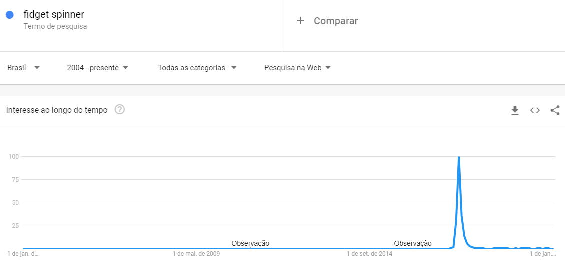 Google Trends e fidget spinners