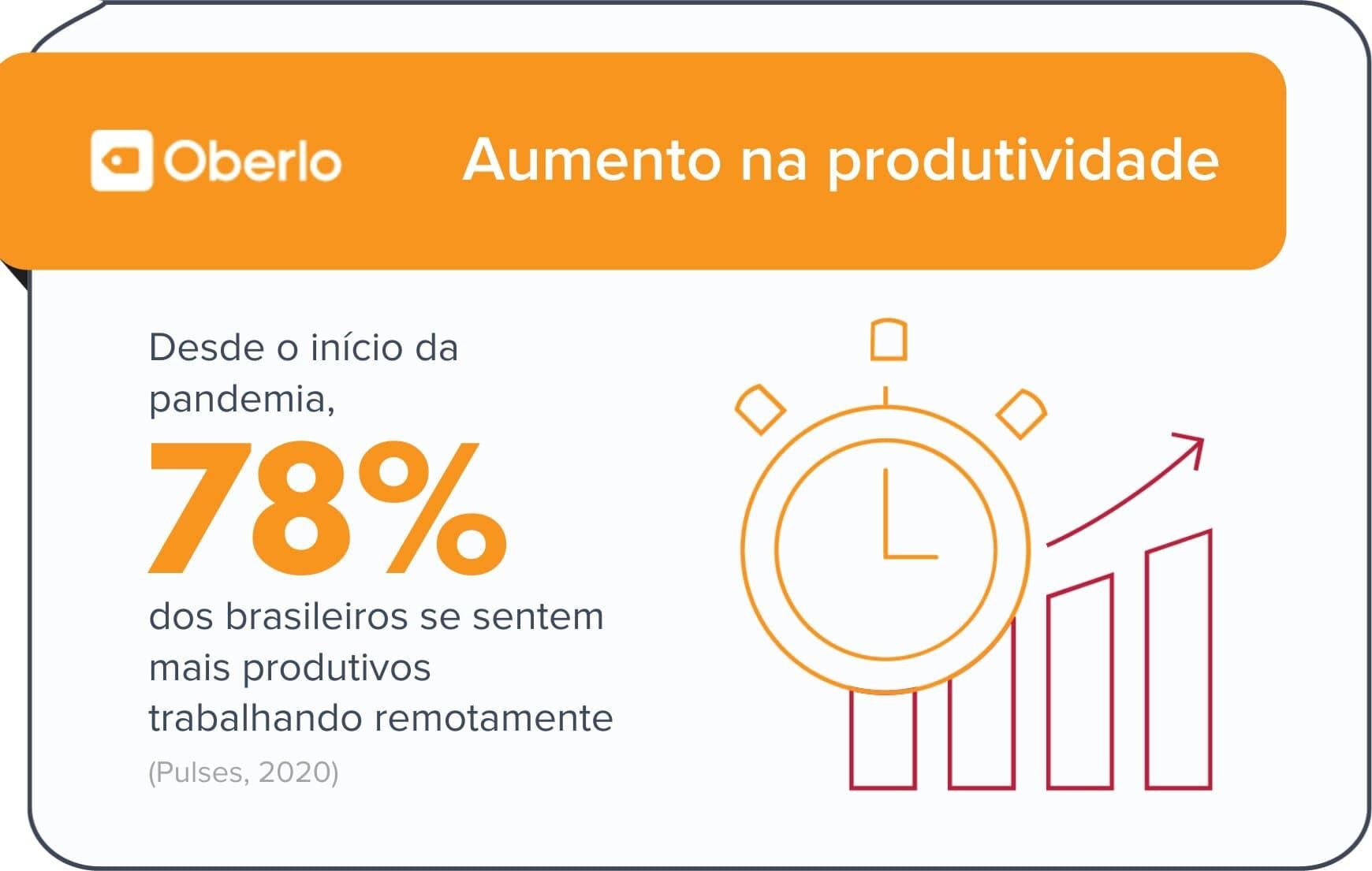 Trabalhar de casa aumenta a produtividade segundo estatísticas home office