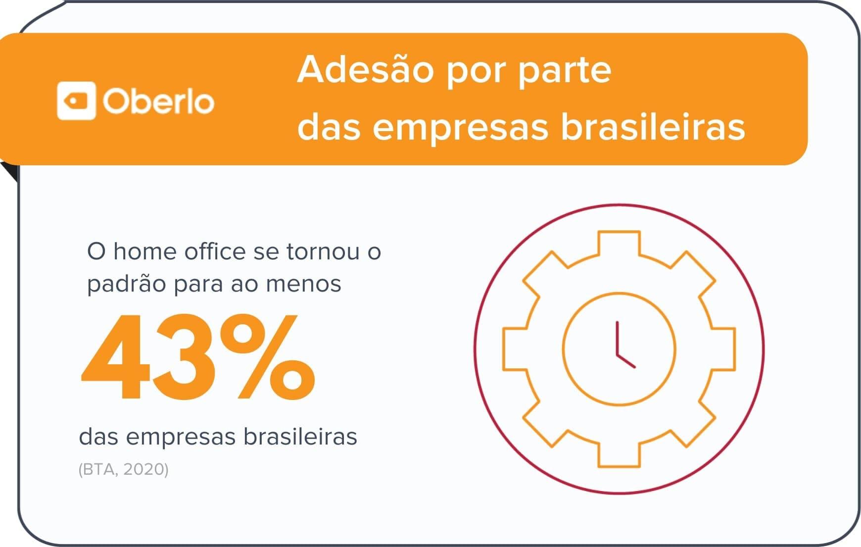 Adesão do home office nas empresas brasileiras