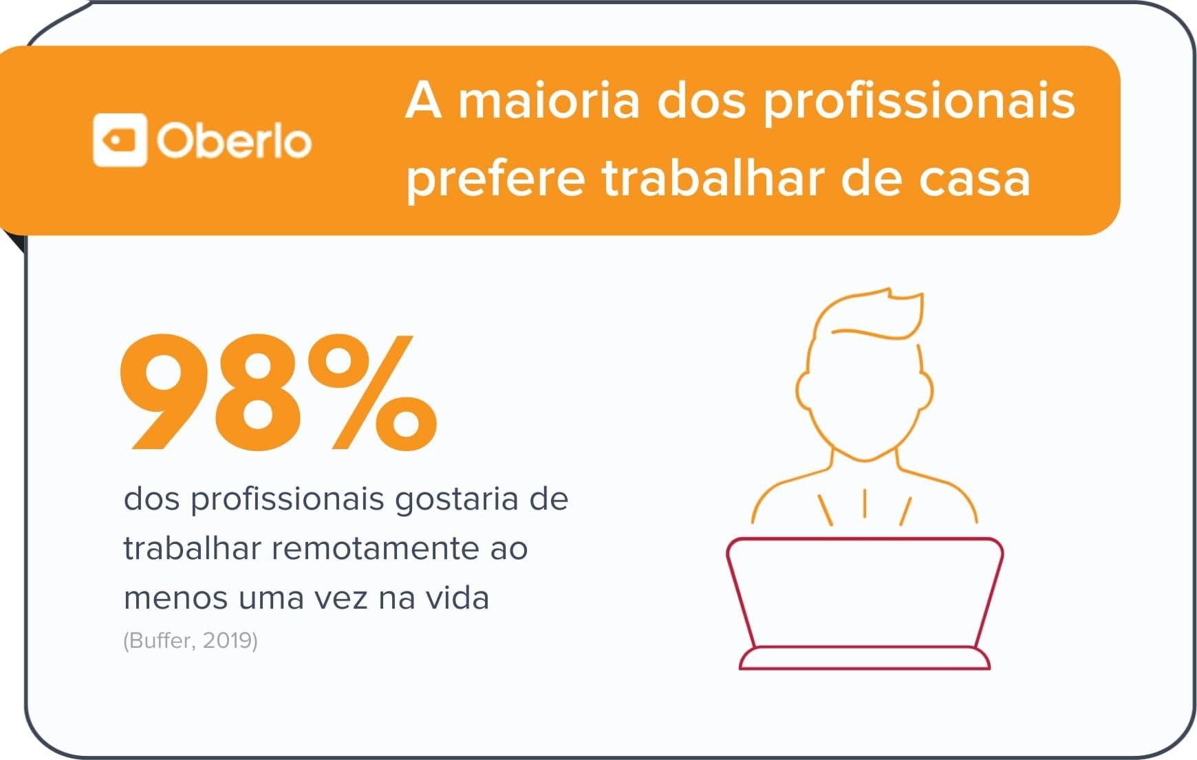 Trabalhar de casa é preferência entre brasileiros de acordo com estatísticas home office